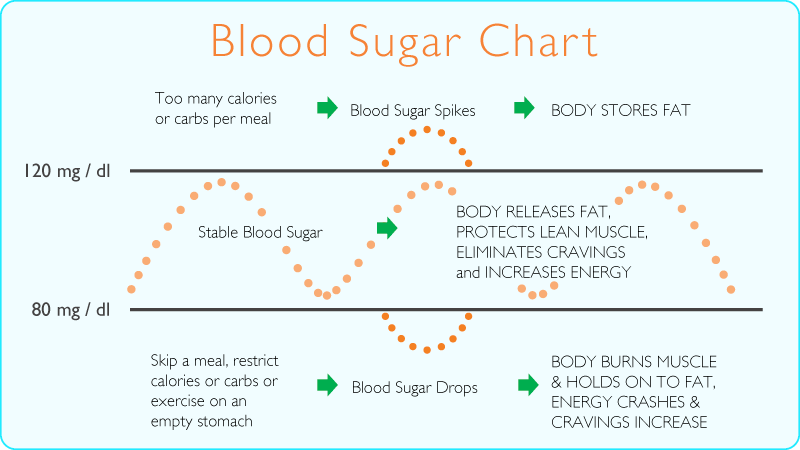 A chart outlining how blood sugar rises and falls in humans.